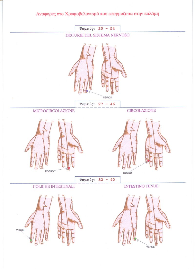 References in color acupuncture applied to the palm