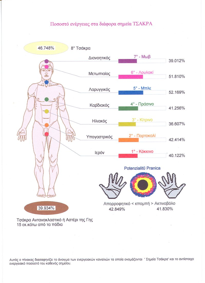 Percentage of energy in different Chakras